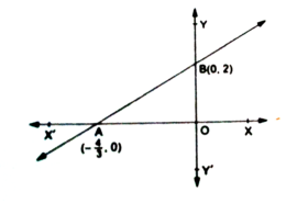 How to find the x intercepts and y intercepts of an equation
