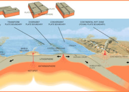 Plate tectonic boundaries – Know more about Divergent, Convergent and Transform Plate Boundaries