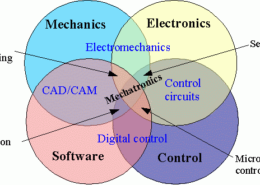 What is Mechatronics or Mechatronic engineering about?
